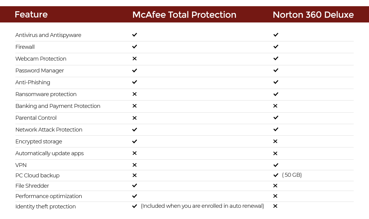 McAfee vs Norton : Are you being fooled?