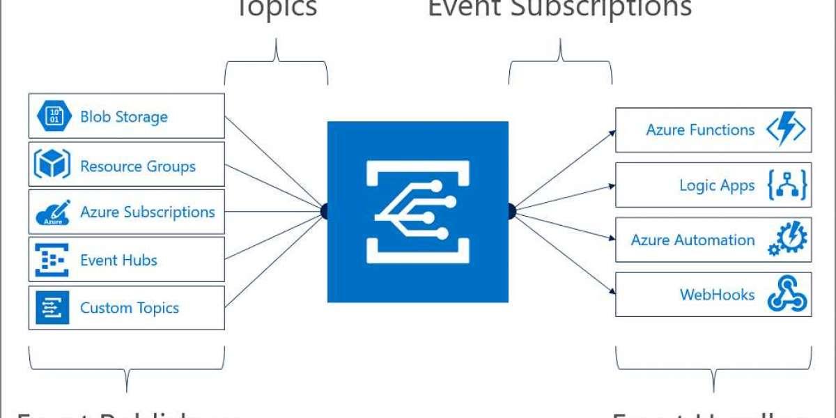 What is Azure Blob Storage?