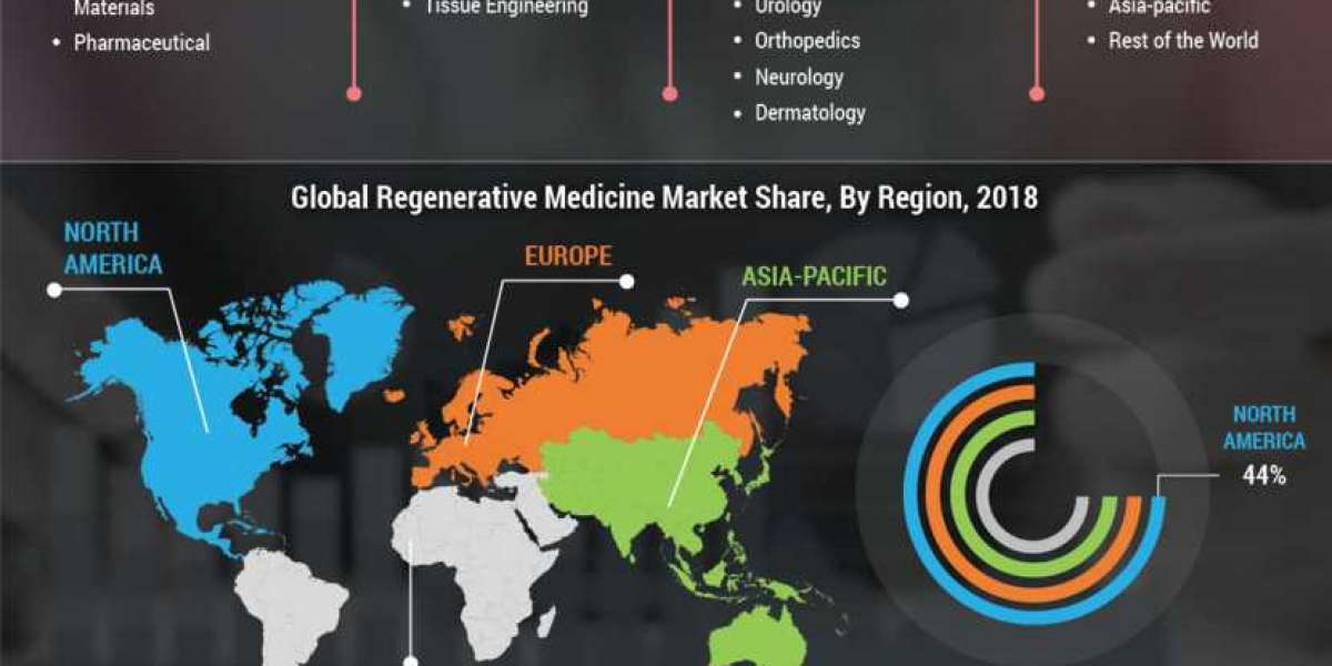 Regenerative Medicine Market Cost Structures, and Future Forecasts to 2023