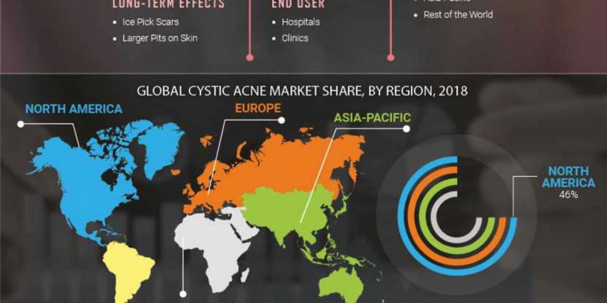Cystic Acne Market : Showcases Promising Growth by 2023