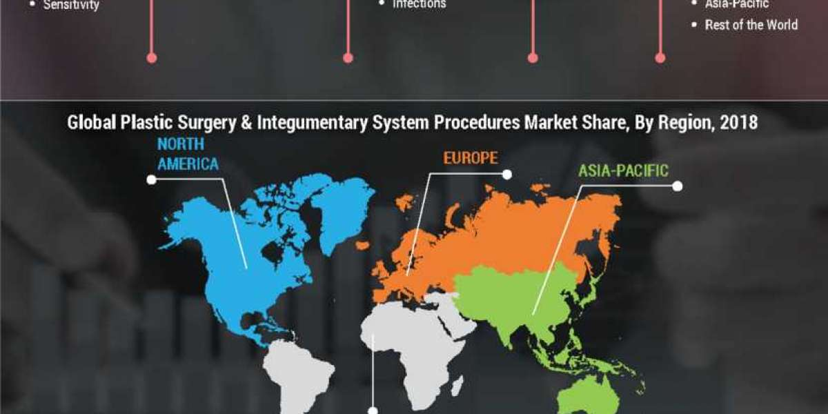 Plastic Surgery & Integumentary System Procedures Market Size, Demand by 2027