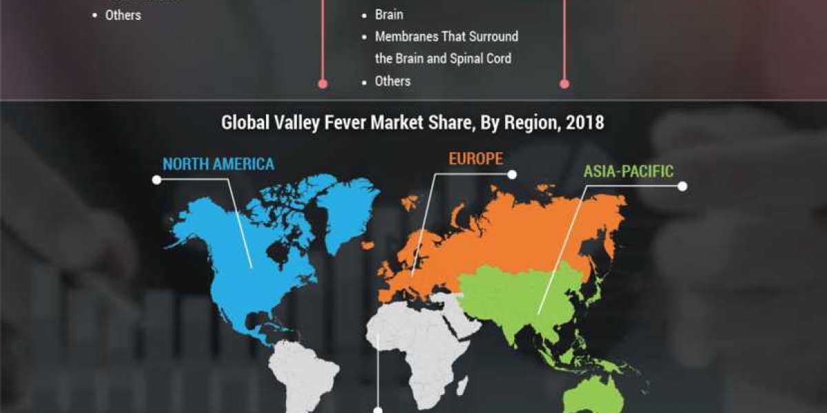Valley Fever Market Application and Future Forecast by 2023